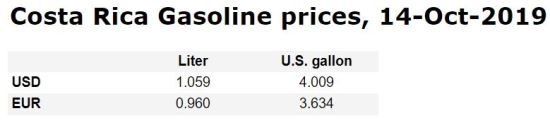 Costa Rica Car Rental Gas Prices 2019